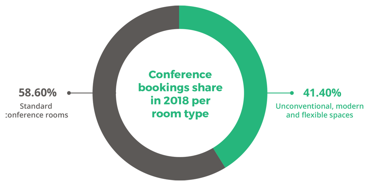 Conference bookings share in 2018 per room type