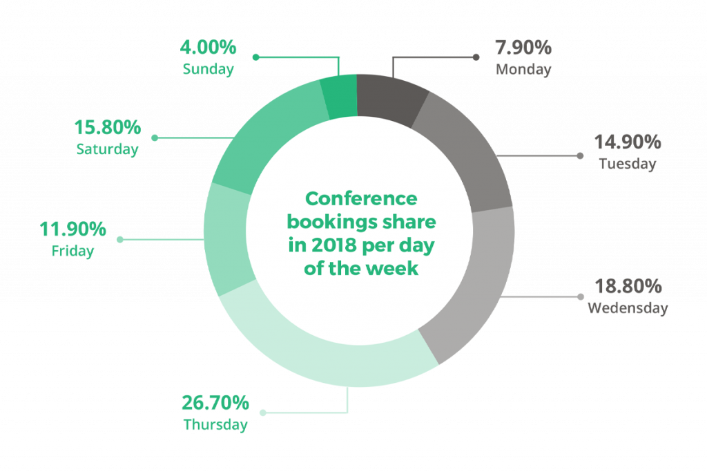 Conference bookings share in 2018 per day of the week