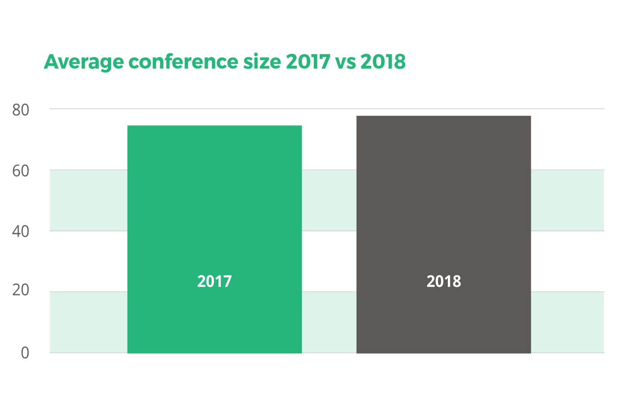 Average conference size 2017 vs 2018