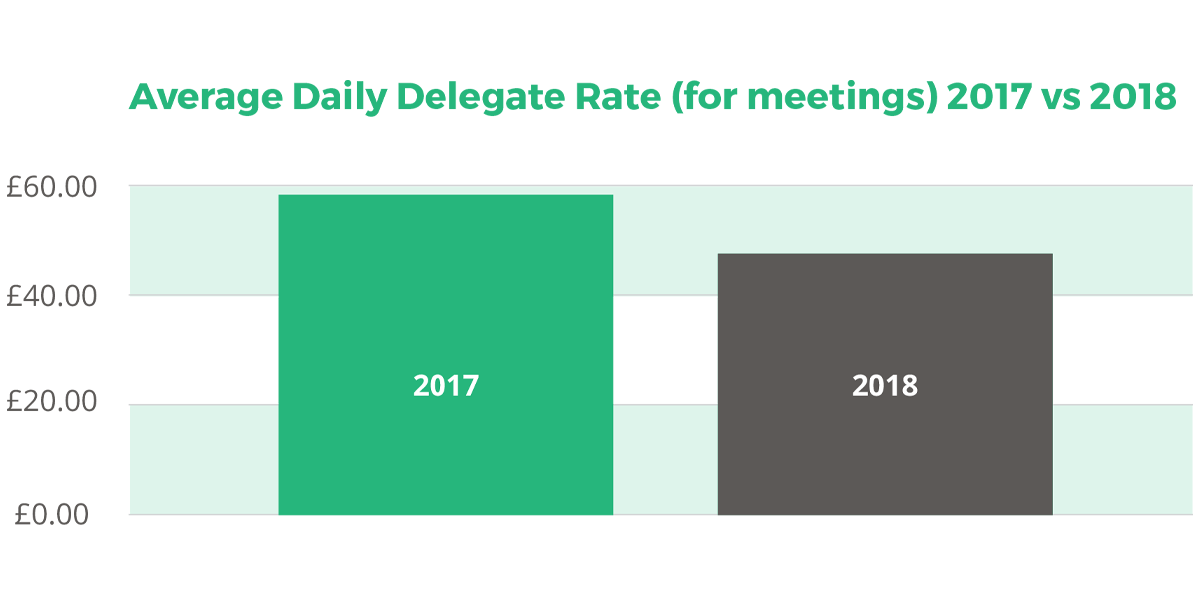 Average Daily Delegate Rate (for meetings) 2017 vs 2018