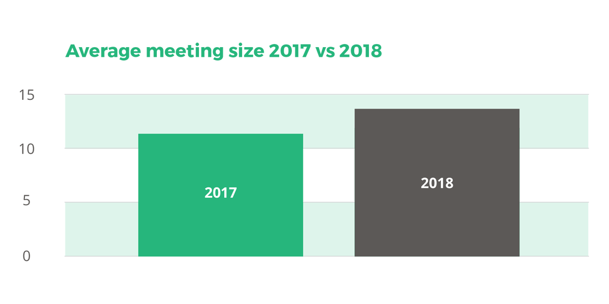 Average meeting size 2017 vs 2018