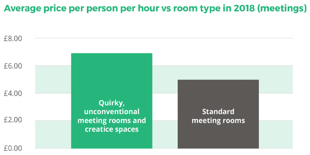 Average price per person per hour vs room type in 2018 (meetings)