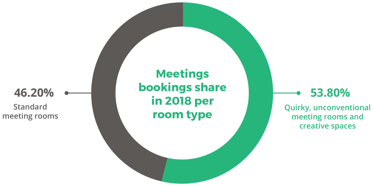 Meetings bookings share in 2018 per room type
