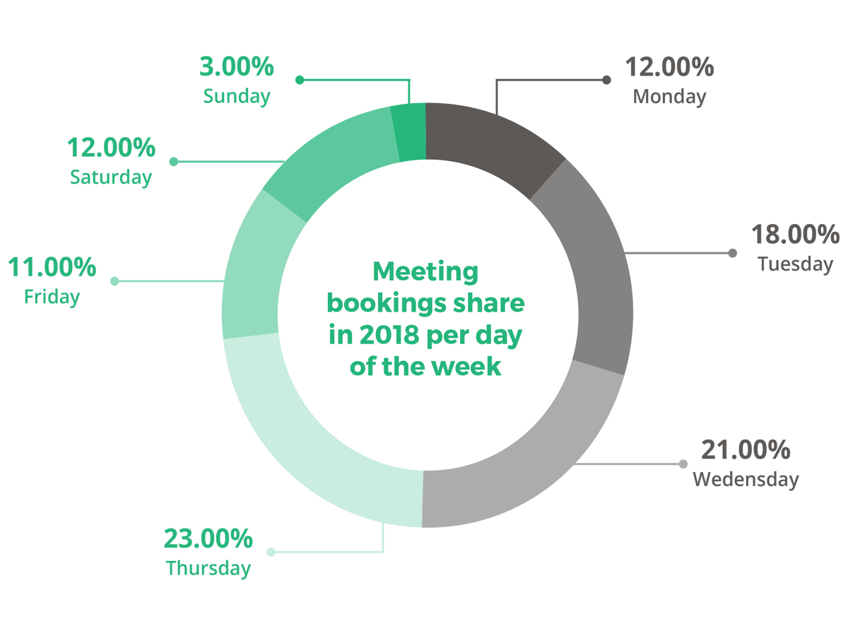Meeting booking share in 2018 per day of the week